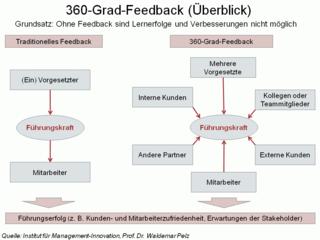 360-Grad-Feedback_auf_einen_Blick