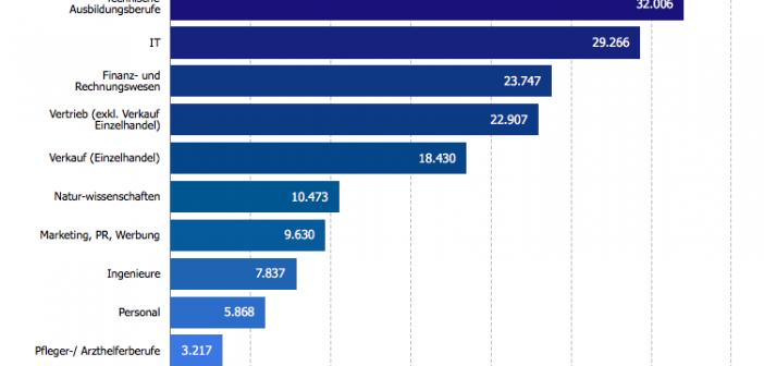 Österreich fehlen mehr als 200.000 Fachkräfte – vor allem im Bereich der IT-Experten und der technischen Ausbildungsberufe