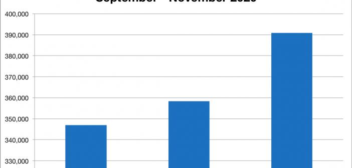 Arbeitsmarktentwicklung im November 2020